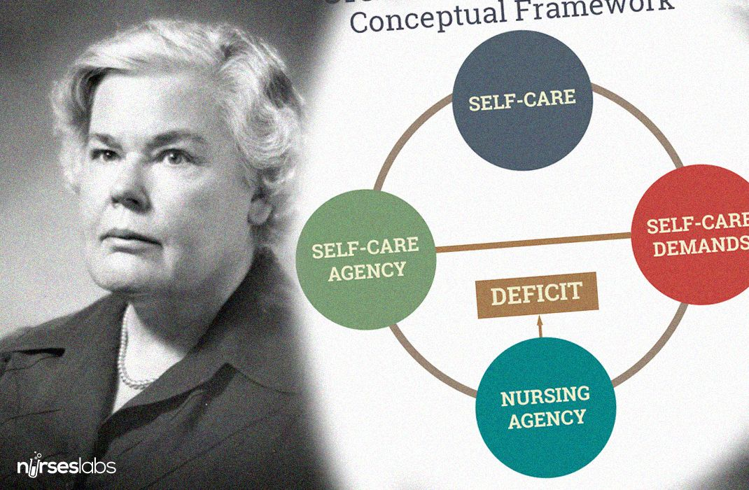 Dorothea Orem - Self Care Nursing Theory Theory Nursing theory