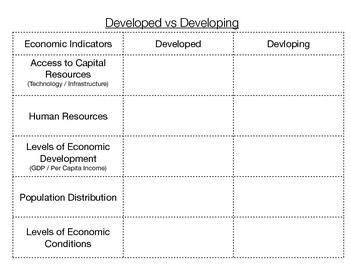 Developed Vs Developing Countries Graphic Organizer Developing Country Graphic Organizers Development