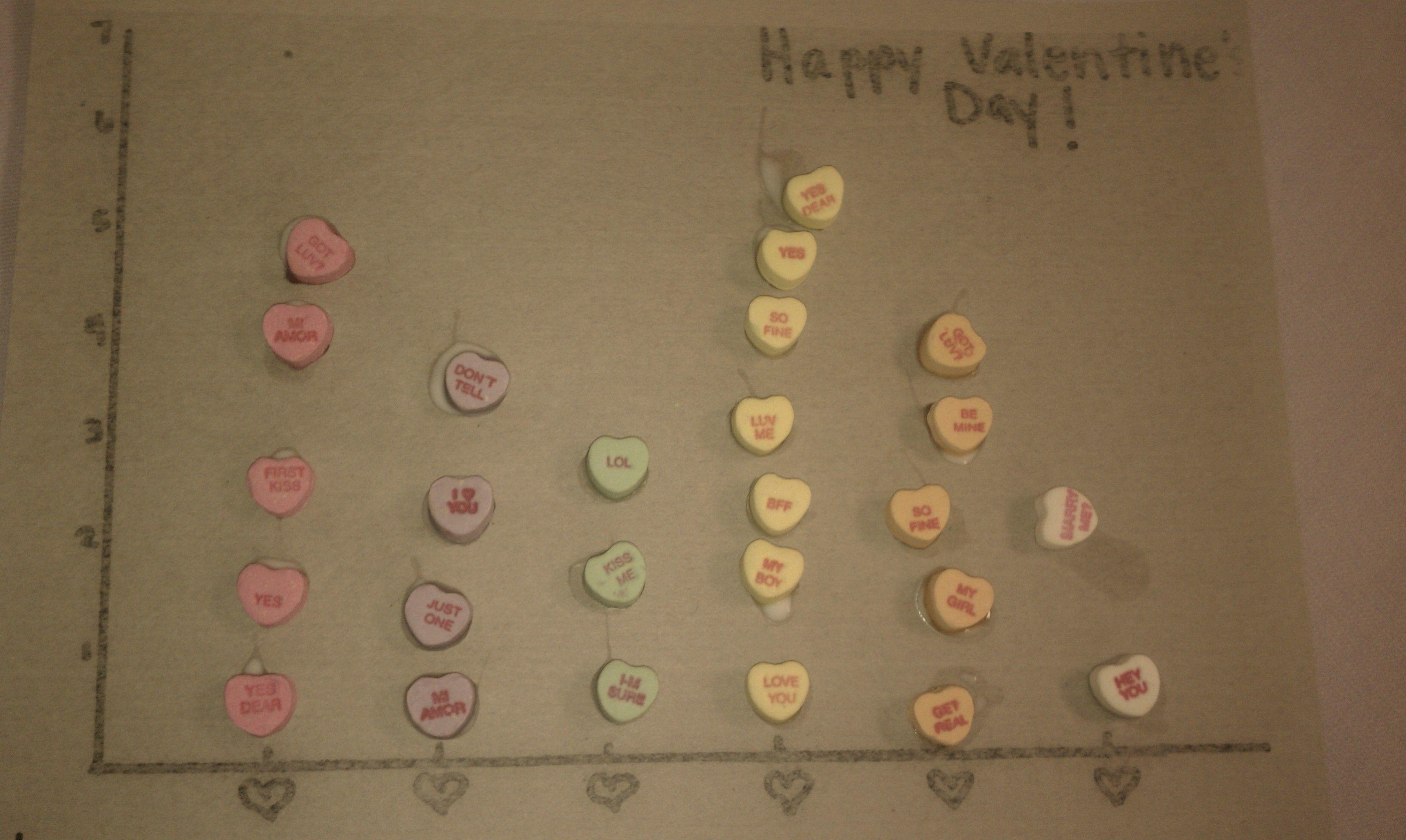 Valentine S Math Graph Middlesettlements Elem