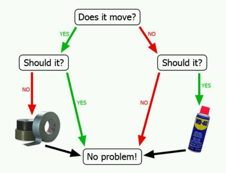 Duct tape wd flow chart my two favorite tools also for the rh pinterest