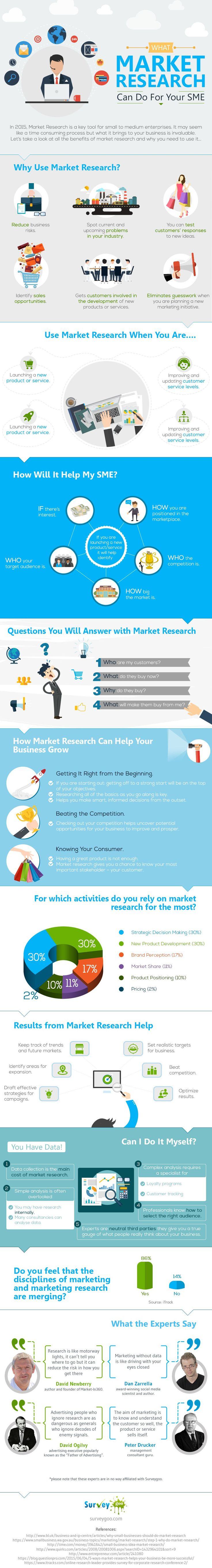 What market research can do for your SME [Infographic]  Smart Insights Digital Marketing Advice