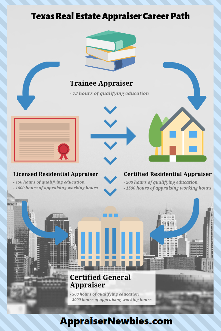 How To Become A Real Estate Appraiser In Texas To Become An Appraiser In Texas You Ll Need To Obtain The Real Estate School Texas Real Estate Work Experience