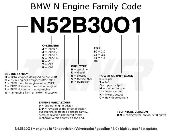 Turner Motorsport Bmw Engine Codes Pinterest Rhpinterest: Bmw 6 Cylinder Engine Diagram At Gmaili.net