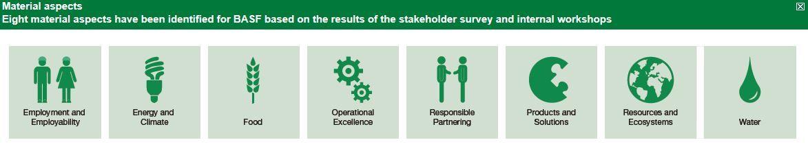 De materialiteitsanalyse van BASF resulteert in acht prioritaire duurzaamheidsthema's