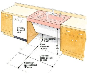 Countertop Height For Wheelchair : Accessible Sink Specs BATHROOM RENOVATION Pinterest Under sink ...