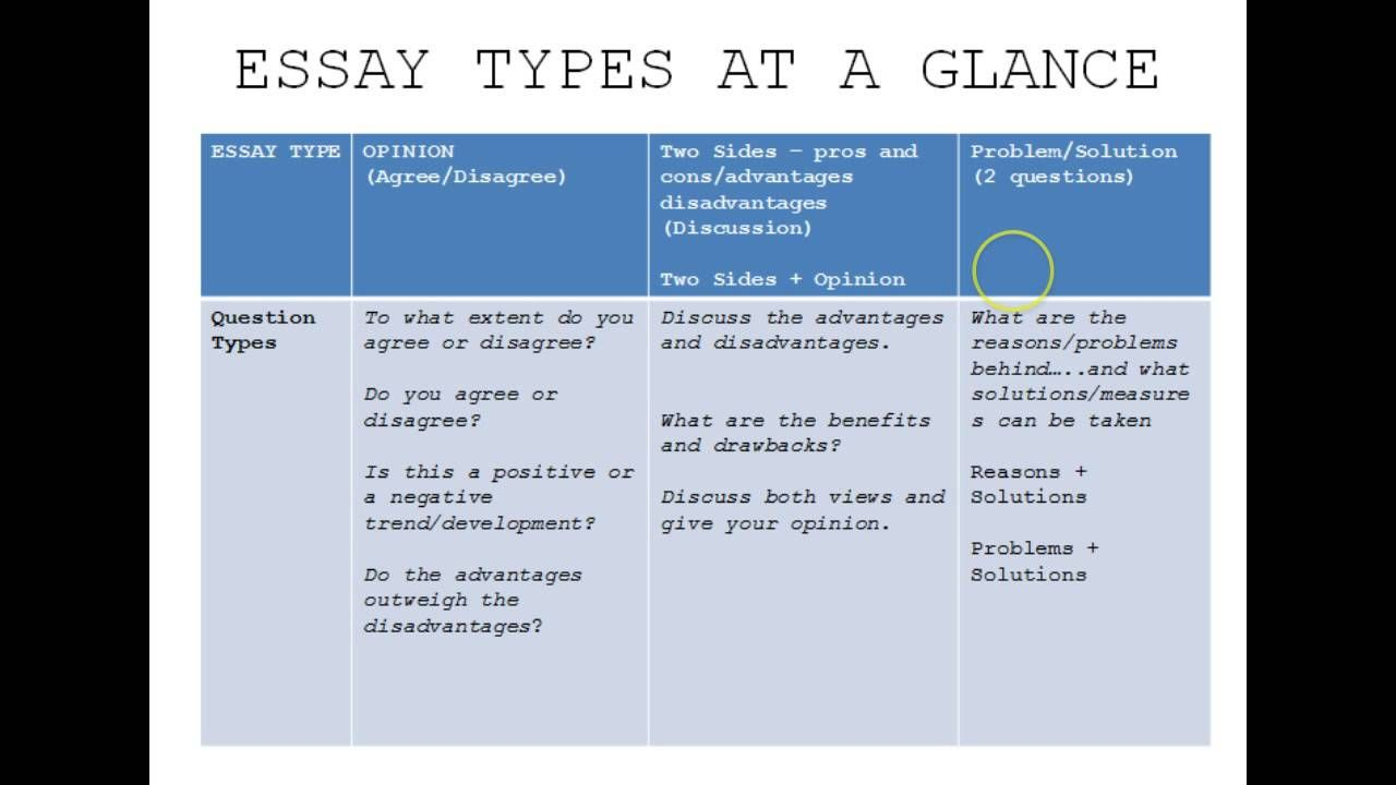 easy classification essay topics list of persuasive essay topics easy classification essay topics list of persuasive essay topics compare contrast essay topics