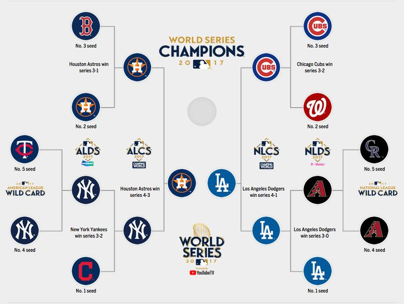 Keep track of the MLB postseason, one game at a time
