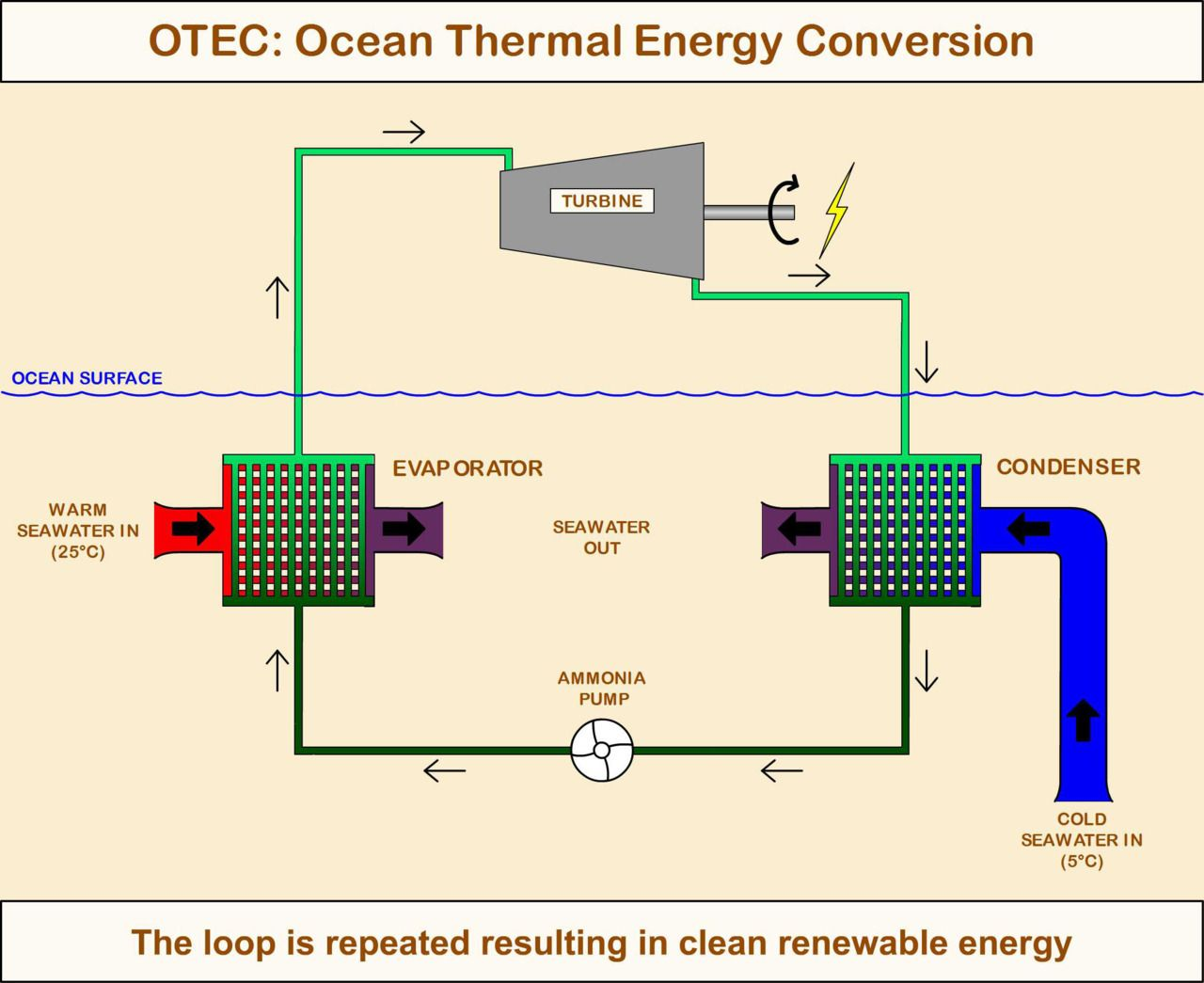 thermal energy diagram wiring diagram forward geothermal energy diagram otec production diagram ocean thermal energy conversion [ 1280 x 1045 Pixel ]