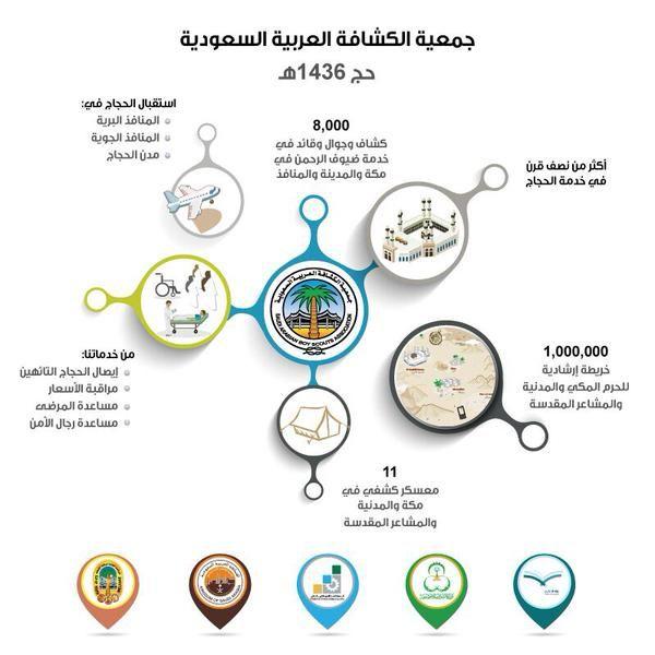 تقدم جمعية الكشافة العربية السعودية و كشافة التعليم جهودا مميزة في الحج بارك الله في جهود أبنائنا تعلم تتطوع
