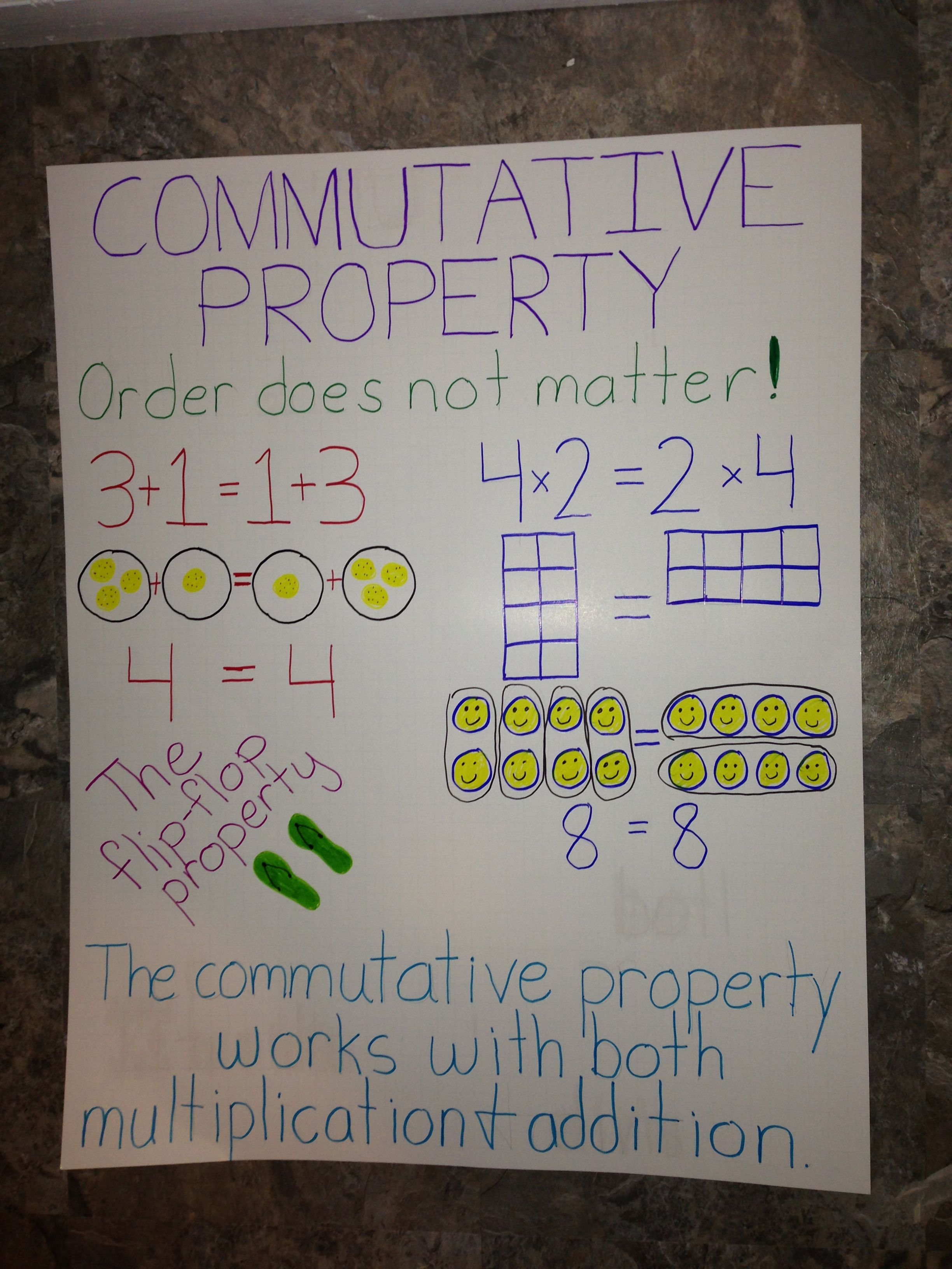 Commutative Property Anchor Chart Properties With Images