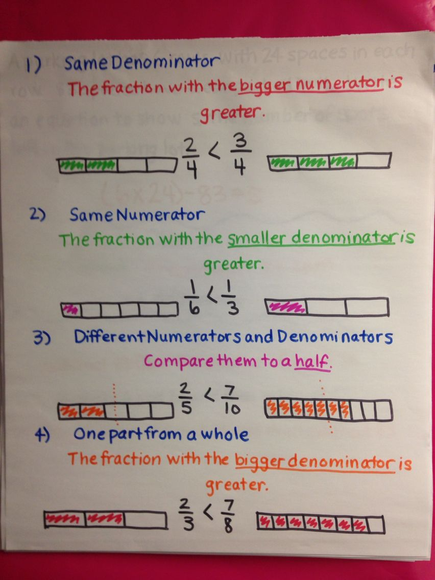 comparing fractions anchor chart | mrs. forsong | pinterest