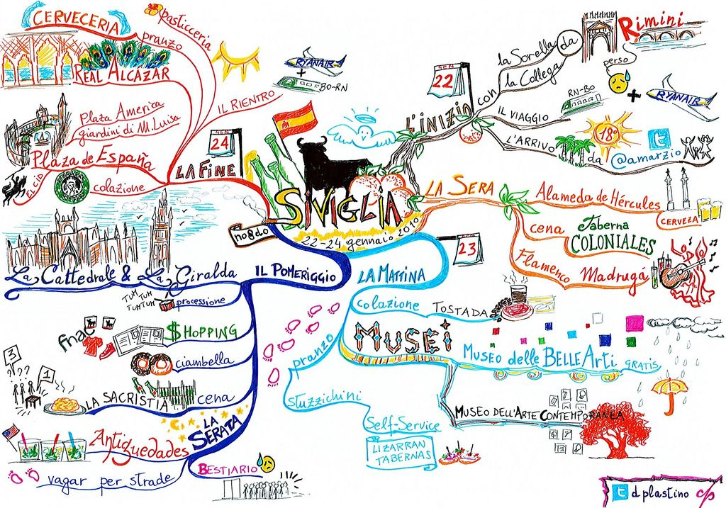 Weekend In Seville Mind Map Created By Donatella Plastino The