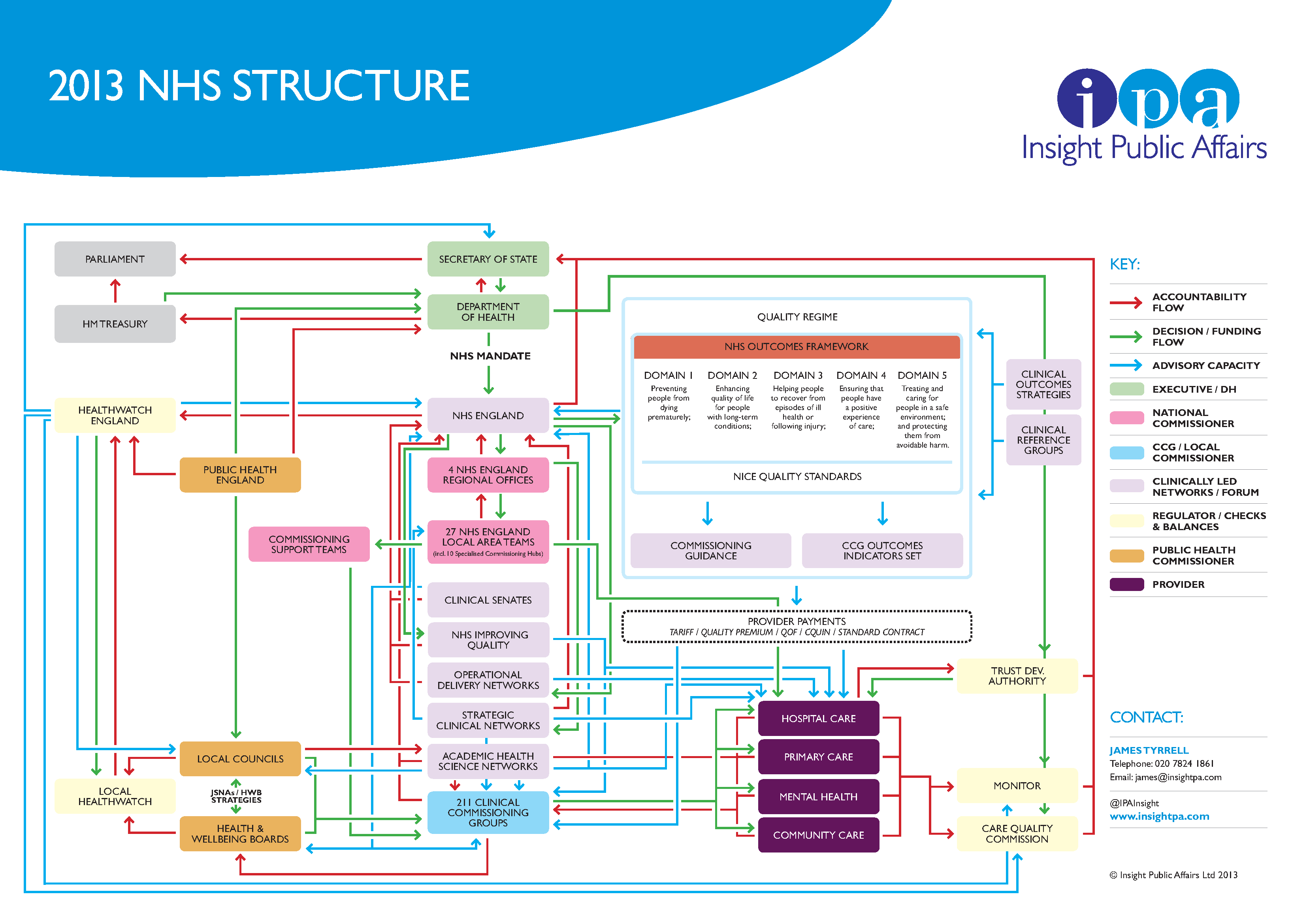 For a more indepth look at the structure, try Insight