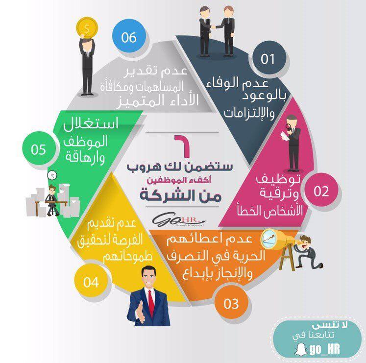 ٦ ستضمن لك هروب الموظفين الأكفاء من الشركة مجلة تطوير الذات Self Motivation Motivation Human Resources