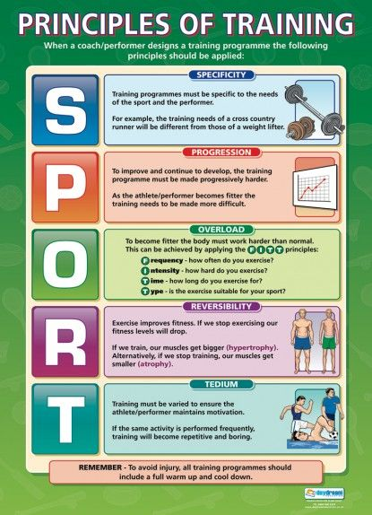 Principles Of Training Poster Gcse Pe Pinterest