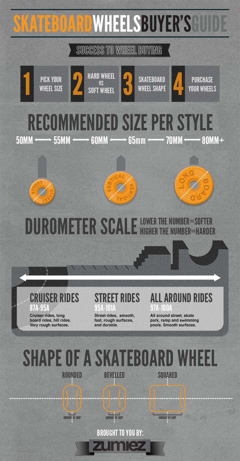 Skateboard Wheel Guide Visual Ly Longbordy