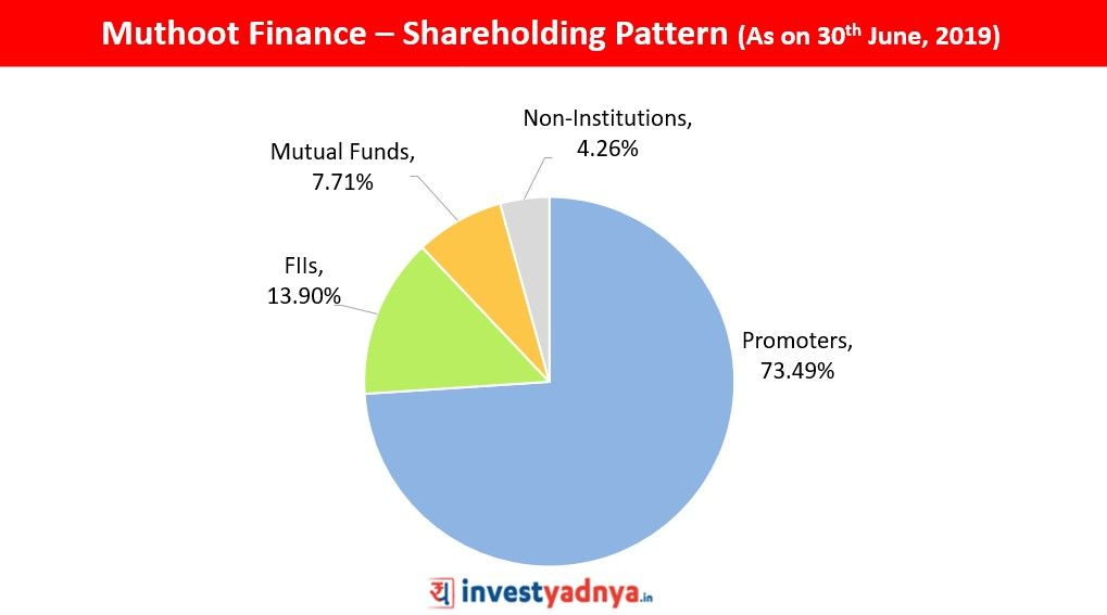 Muthoot Finance Detailed 5 Point Stock Analysis Stock Analysis Finance Business Loans