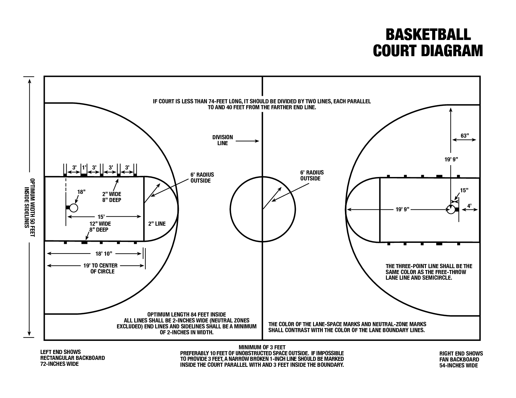 Printable Basketball Court Diagram With Terms Volleyball Court Diagram Basketball Court Backyard Basketball
