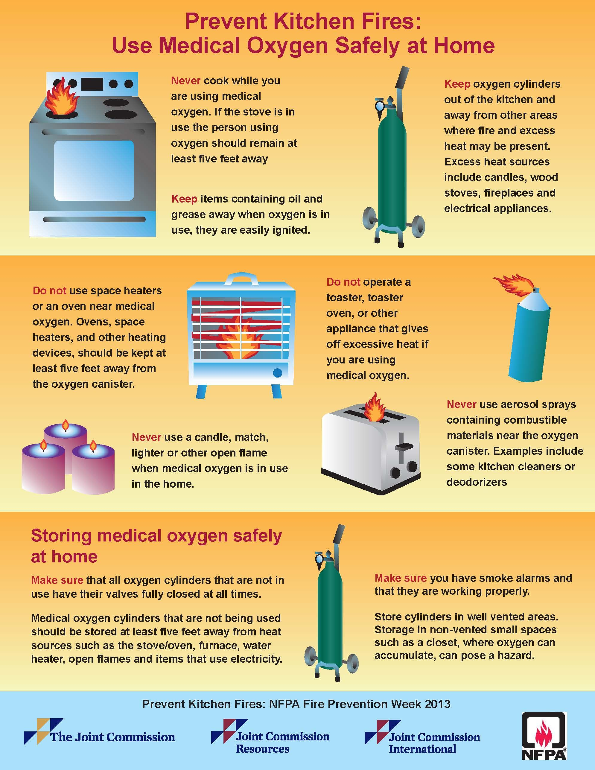 Infographic Prevent kitchen fires National Fire