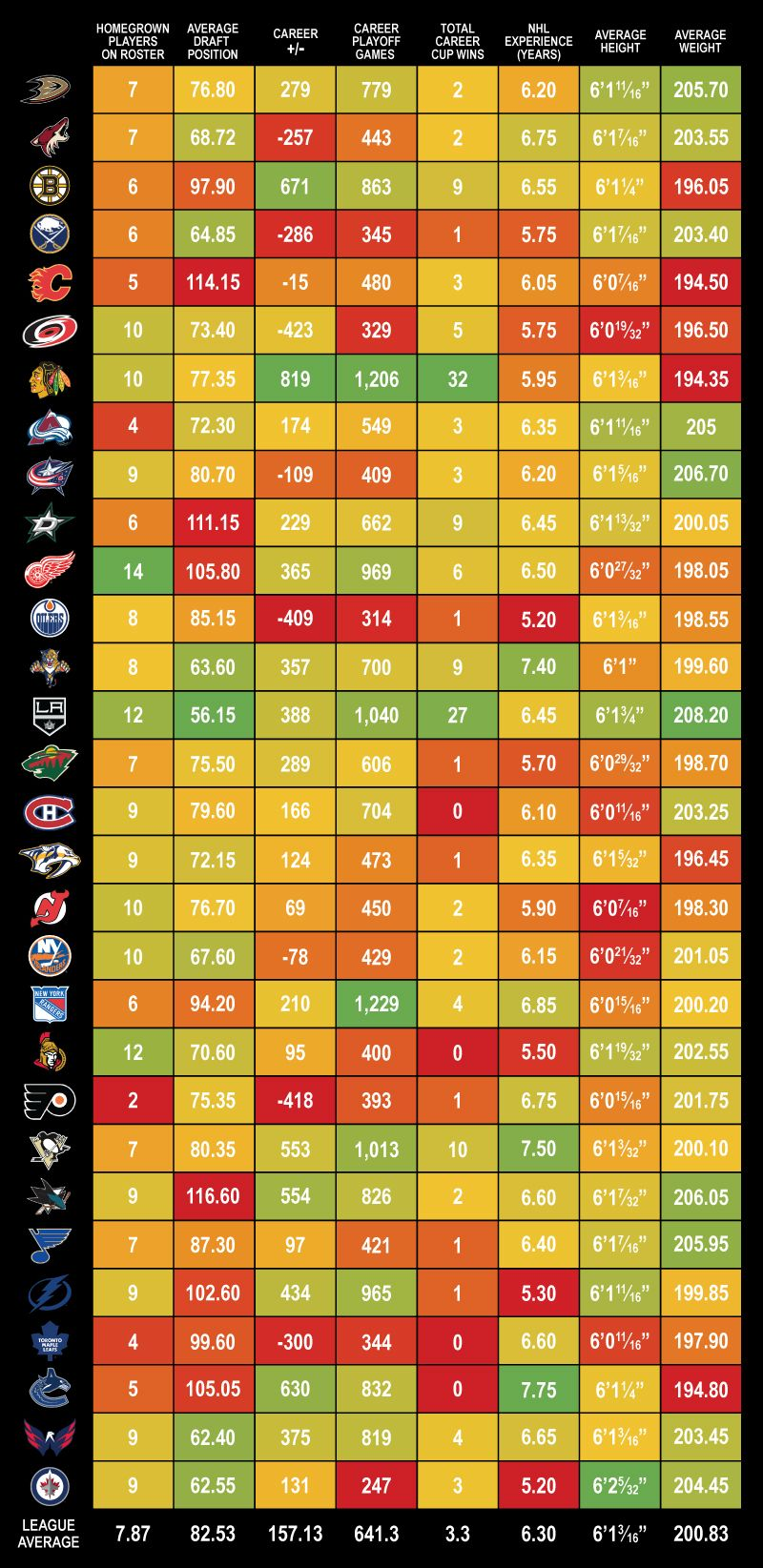 2015-16 NHL Season Preview #infographic