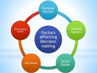 Factors Affecting Decision Making Decision Making Thinking Skills How To Make
