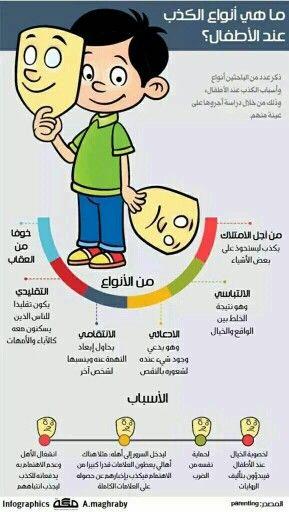 انواع الكذب Parenting Education Kids Education Kids Planner