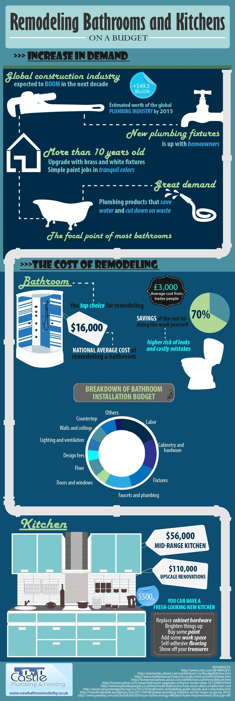 2191 Infographic Remodeling Bathrooms And Kitchens On A Budget