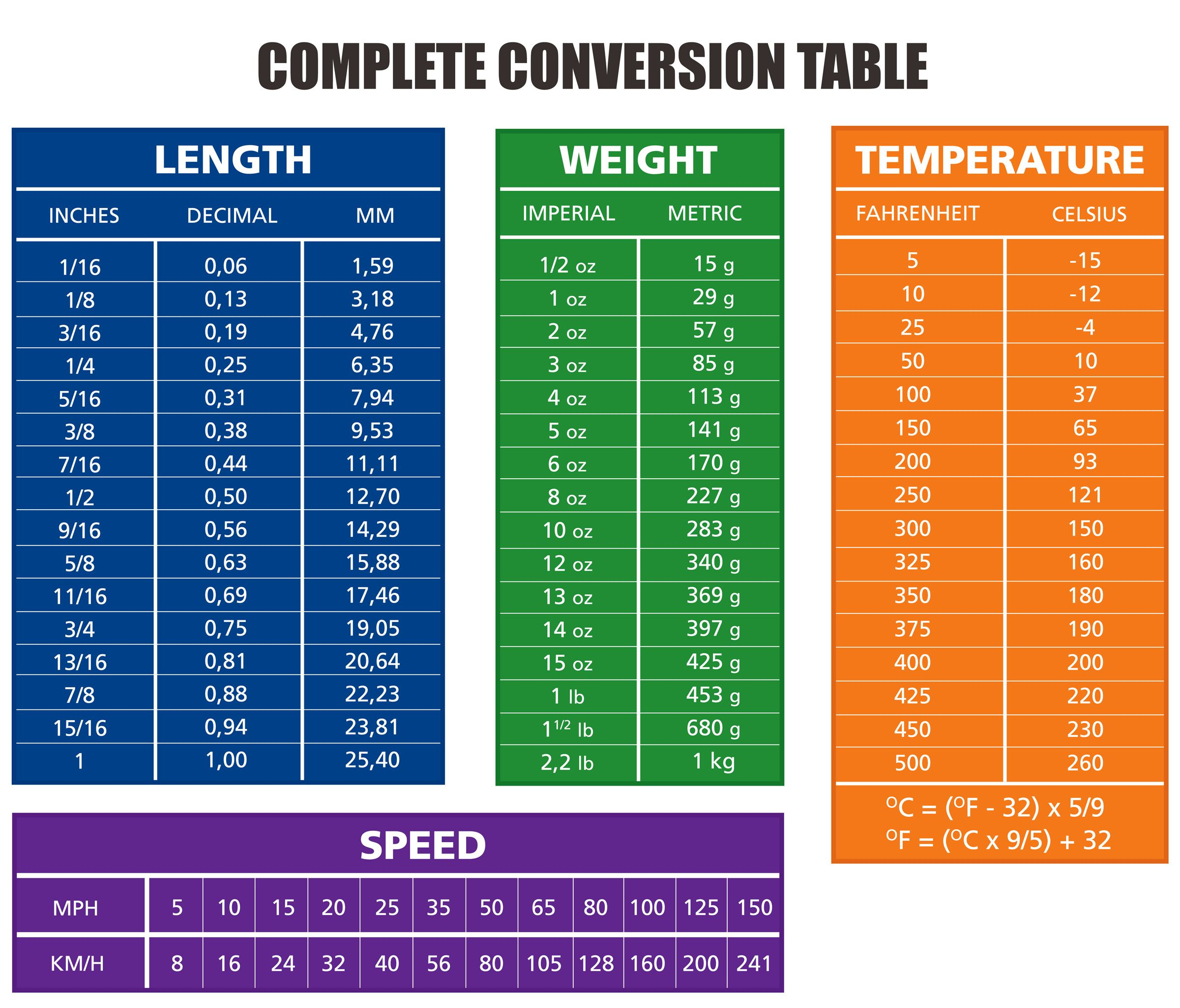 Right techniques to measure mark and cut wood metric conversion a complete metric conversion table for mm to inches as well as oz to grams nvjuhfo Image collections