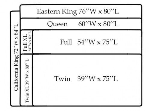 Difference Between Full And Queen