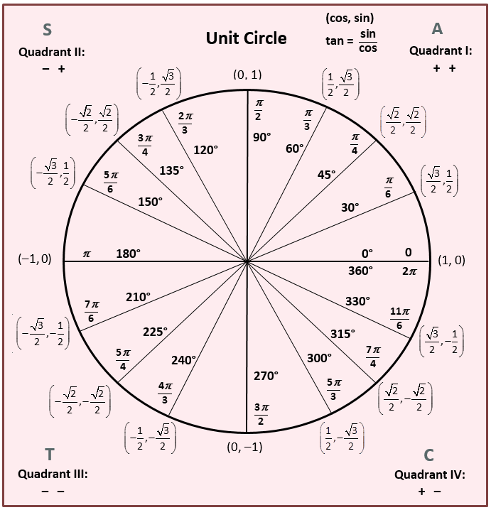 4.2 - The Unit Circle - Shuford's Site