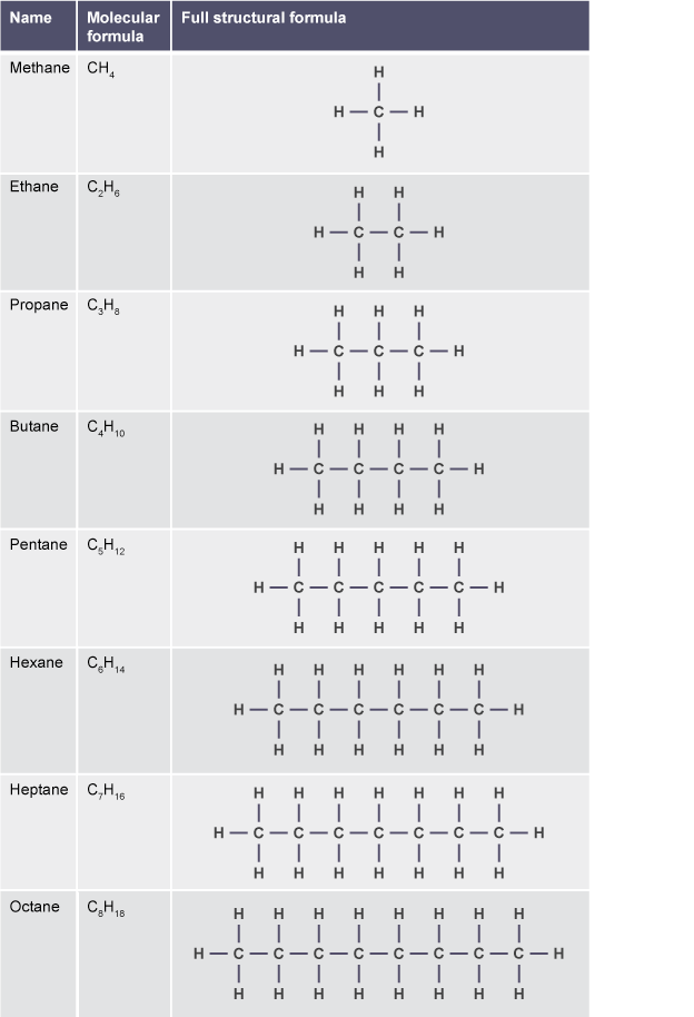 A table showing the molecular formulae and full structural