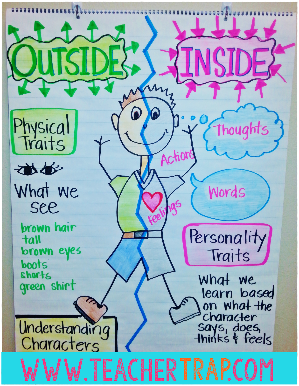 Understanding Characters | Getting to know, Anchor charts and Teaching