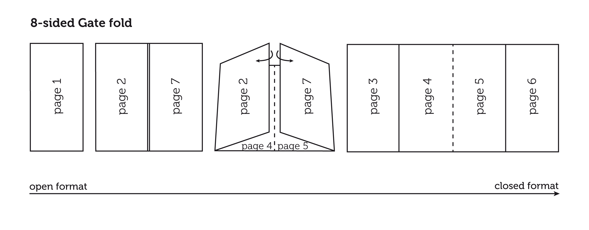 What you need to know about gate fold leaflets » SAXOPRINT