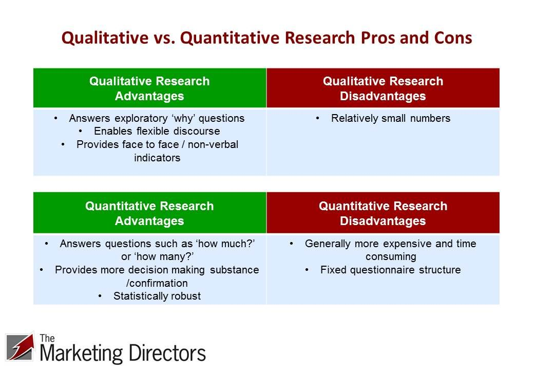 qualitative methodology | Quantitative vs. Qualitative Research ...