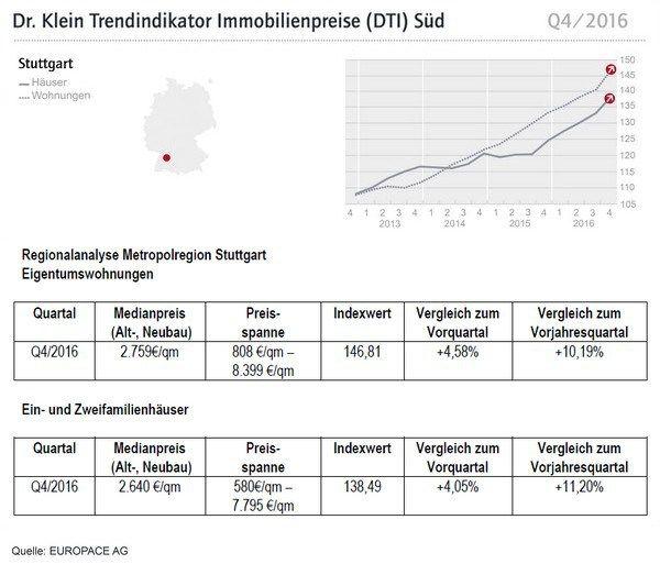 Dti Trendindikator Immobilienpreise Q4 2016 Fur Frankfurt A M Stuttgart Und Munchen Mit Bildern Immobilienpreise Immobilien Preis