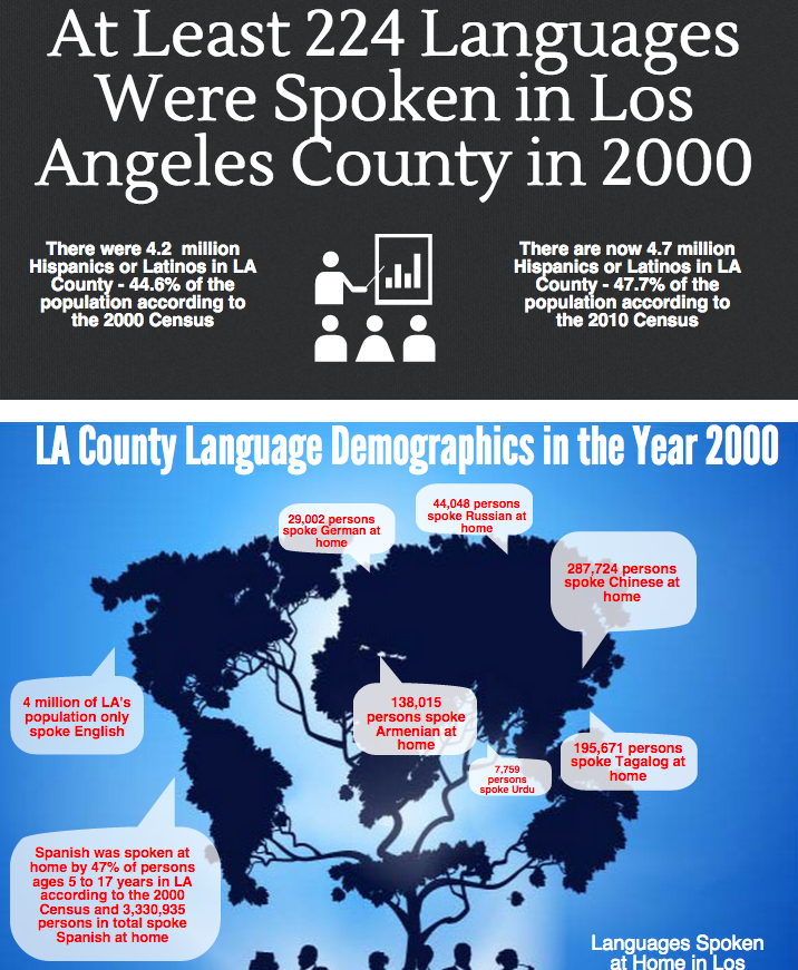 At Least 224 Languages Were Spoken In Los Angeles County In 2000 There Were 4 2 Million Hispanics Or Latinos In La County Or 45 Language Hispanic Los Angeles