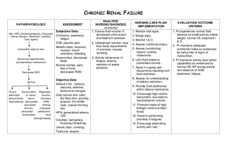 Nursing Care Plan Chronic Renal Failure  Nursing Stuff