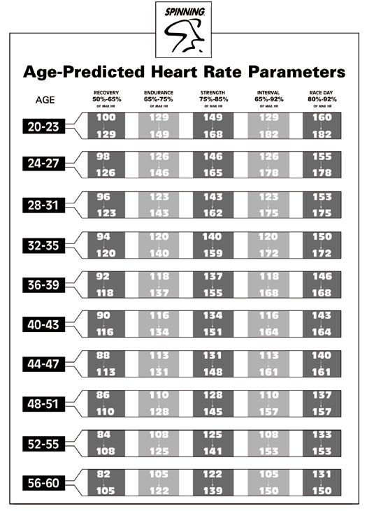 Note fro TeamMona Handy chart of age-predicted heart rate - rate chart
