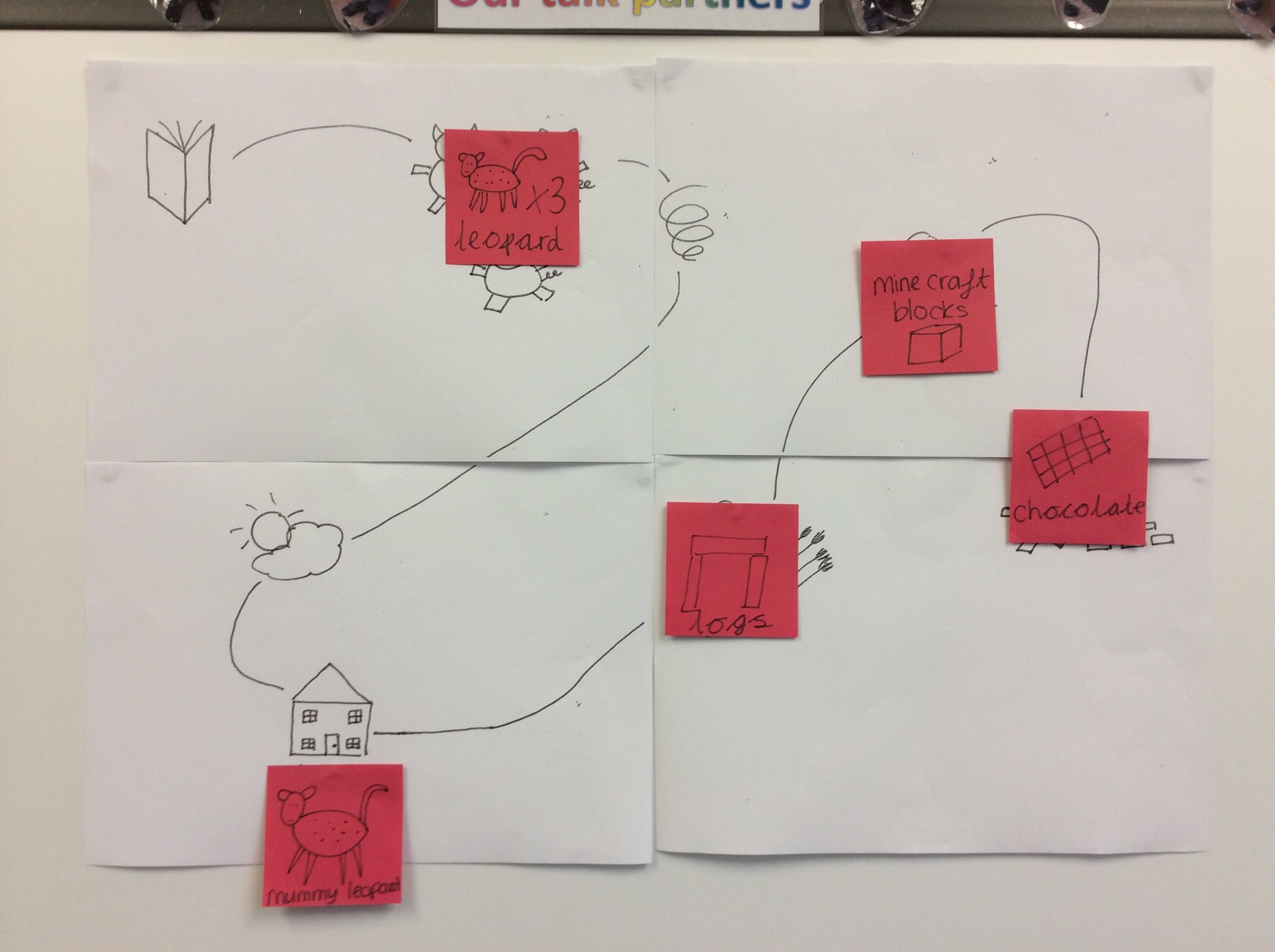 Altered Story Map Of 3 Little Pigs