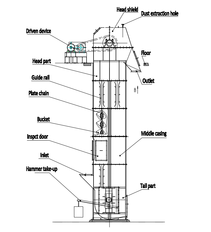 Guide Rail Makes Tripper Or Bucket Elevator Perform Better