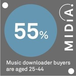 MIDiA Data Point Of The Day: Download Buyers | MIDiA Research   The download market is going down, you should not get fooled by Adele and Taylor Swift wonder download sales. Those were only achieved by holding back their music from streaming services.