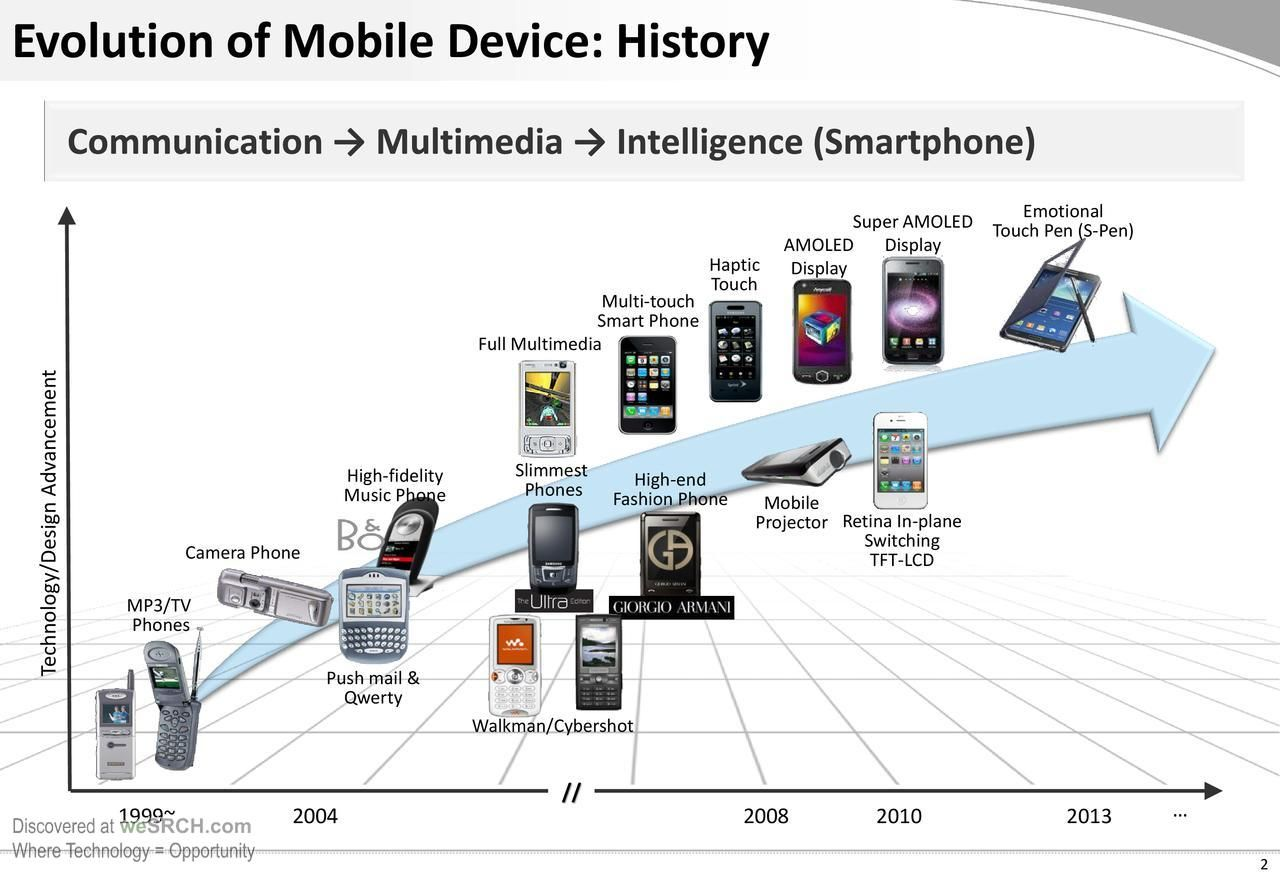Mobile Devices And Services Present And Futureelectronics