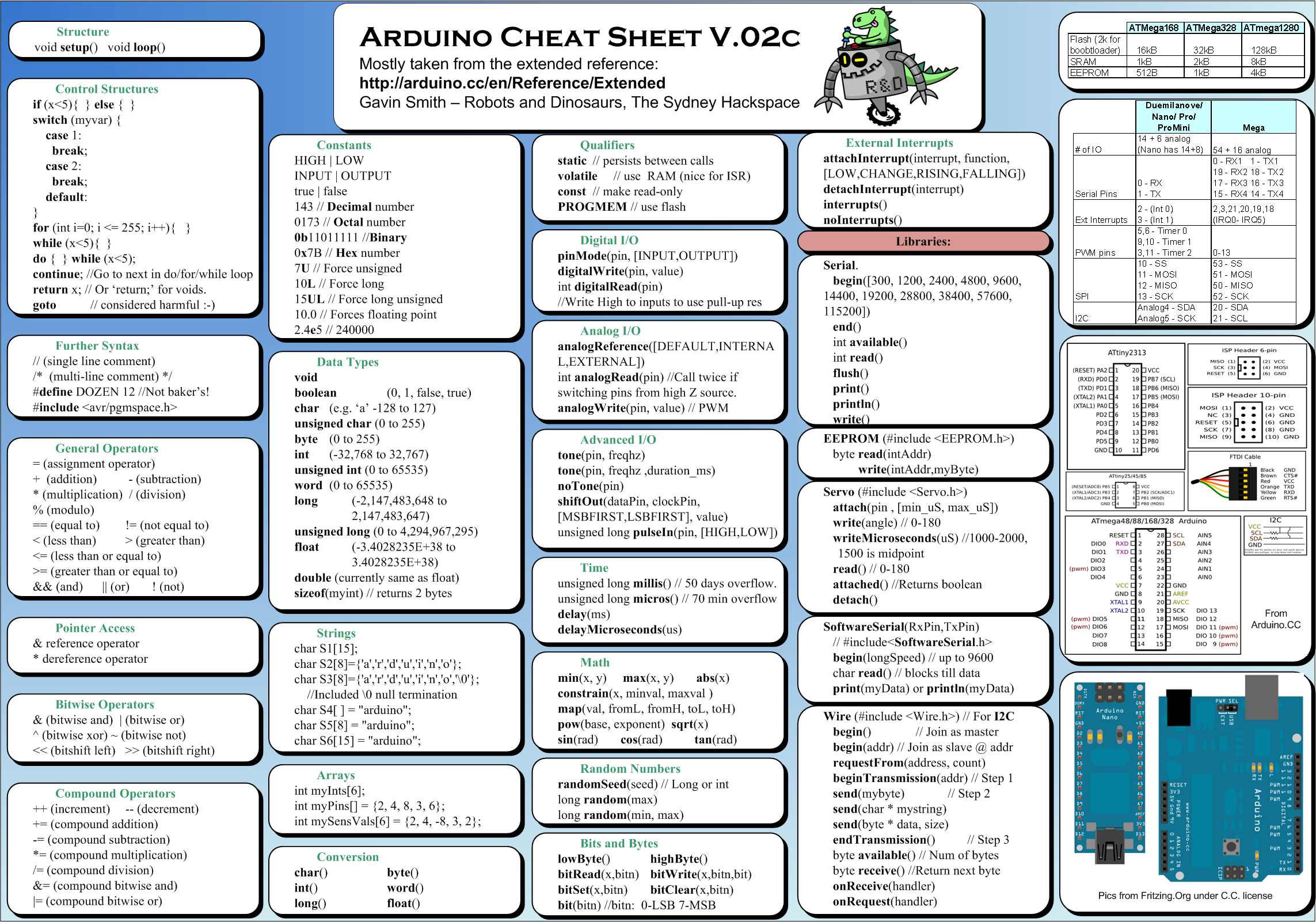 Arduino cheat sheet | Helpful tips | Arduino, Arduino programming