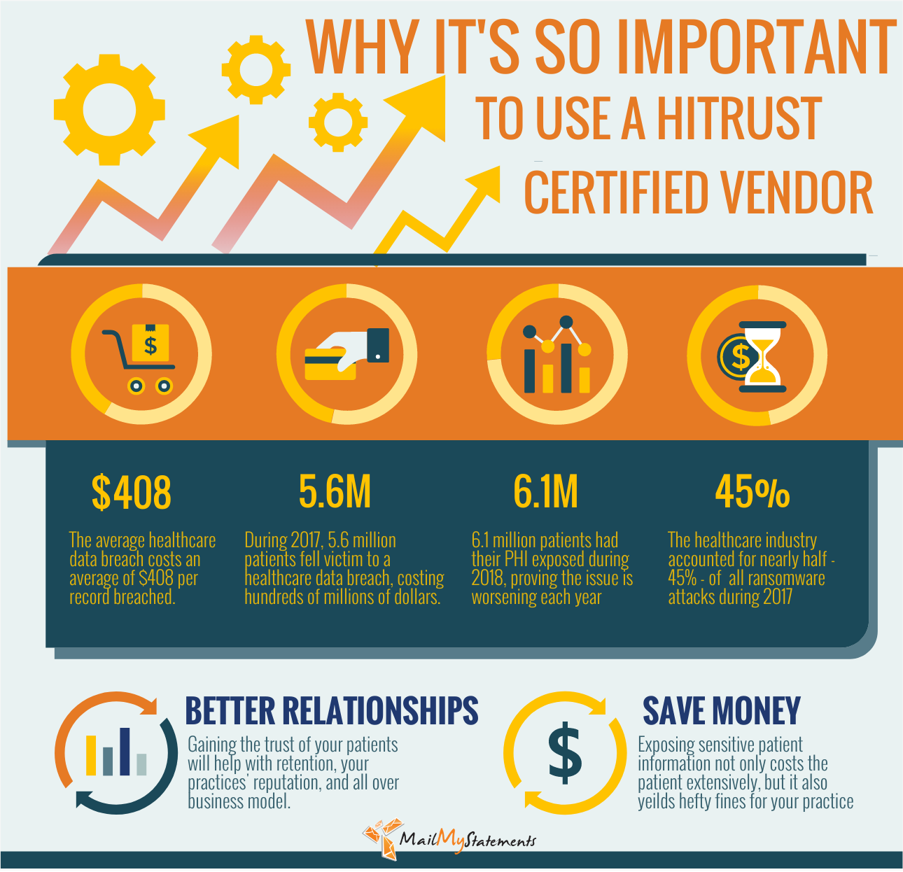 Why Its So Important To Use A Hitrust Certified Vendor Medical Billing Healthcare Industry Health Care