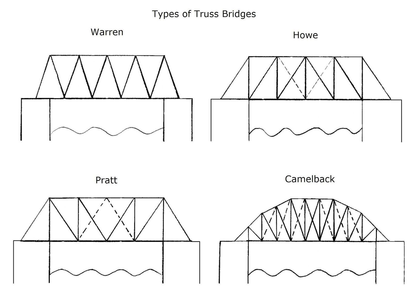 Truss Bridges A Truss Bridge Is A Bridge That Bears Its Weight Through Its Truss System This Truss System Is Composed Paper Bridge Truss Bridge Bridge Design