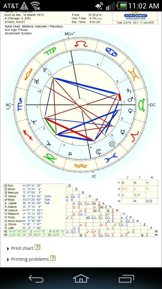 Common is a scorpio rising,he doesnt seem all that intense