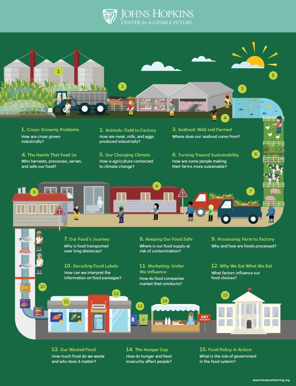 Infographic foods journey from a farmers field to your