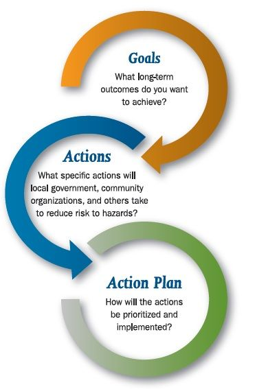 Beyond The Basics  The Mitigation Strategy Goals Actions
