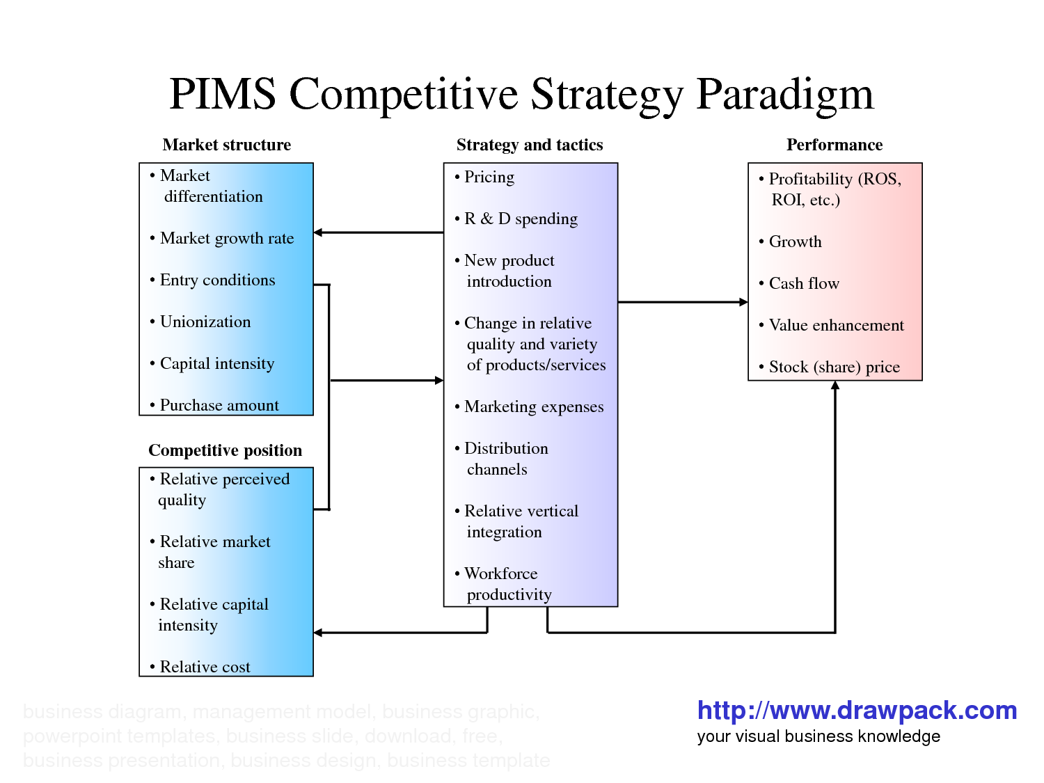 Pims Model  Competitive Market Paradigm  Business  Marketing