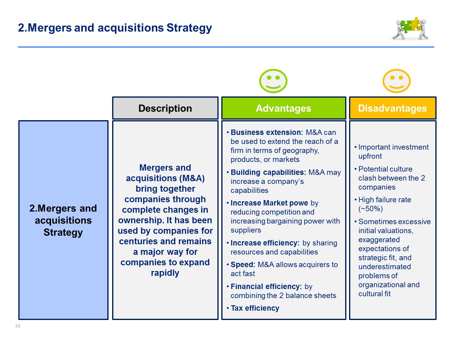 Merger And Acquisition Process Merger Growth Strategy Good